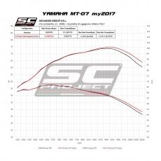 YAMAHA MT-07 (2017 - 2019) Komplette Auspuffanlage SC Project 2-1, Edelstahl , mit S1 Schalldämpfer, mattschwarz lackiert