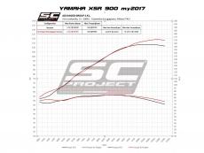 YAMAHA XSR 900 (2016 - 2019) Komplette Auspuffanlage 3-1, SC-Project, Edelstahl, mit S1 Schalldämpfer, mattschwarz lackiert